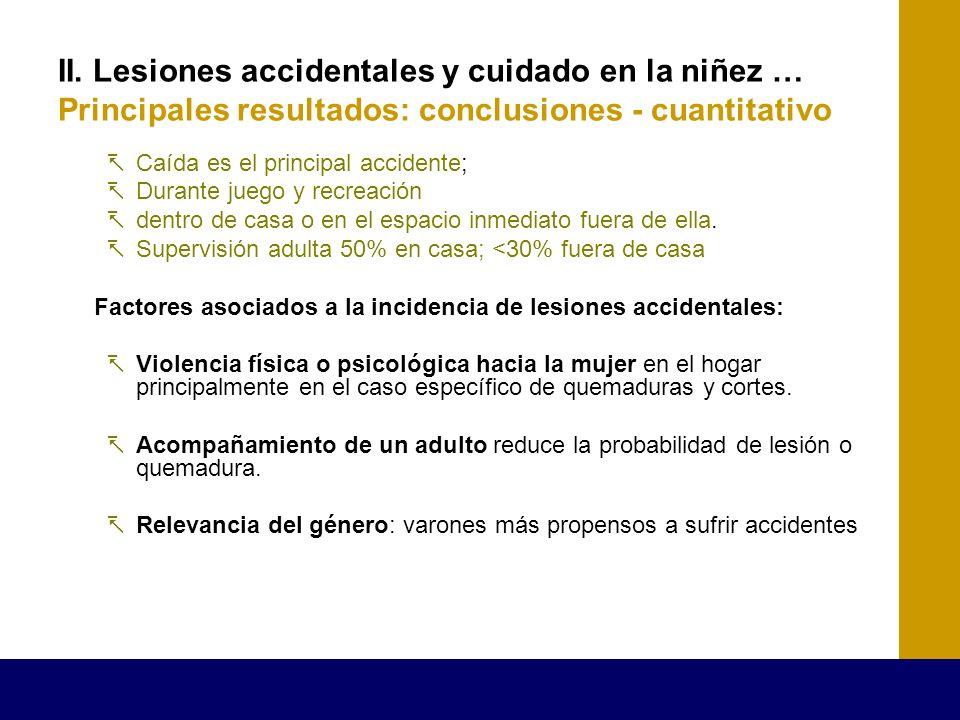 II. Lesiones accidentales y cuidado en la niñez … Principales resultados: conclusiones - cuantitativo Caída es el principal accidente; Durante juego y