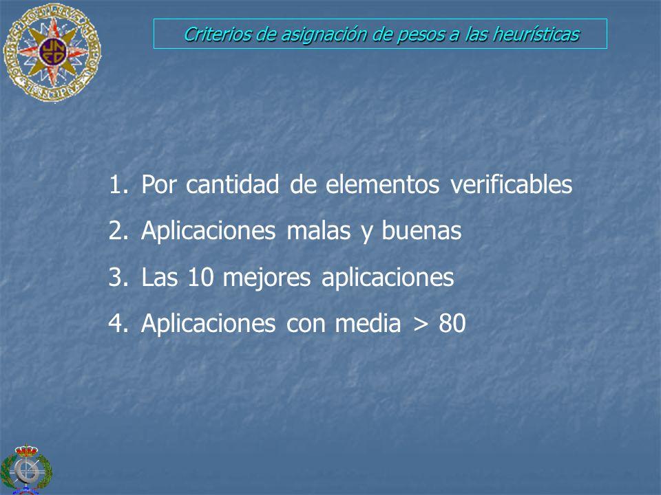 Criterios de asignación de pesos a las heurísticas 1. Por cantidad de elementos verificables 2. Aplicaciones malas y buenas 3. Las 10 mejores aplicaci