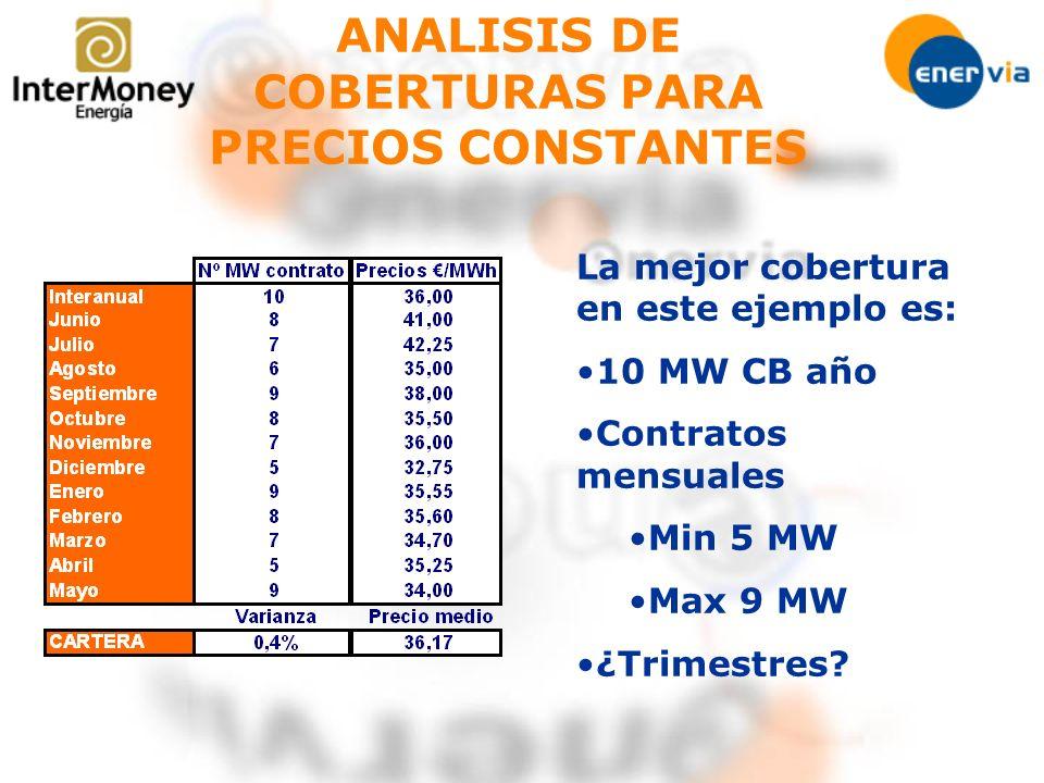 La mejor cobertura en este ejemplo es: 10 MW CB año Contratos mensuales Min 5 MW Max 9 MW ¿Trimestres? ANALISIS DE COBERTURAS PARA PRECIOS CONSTANTES