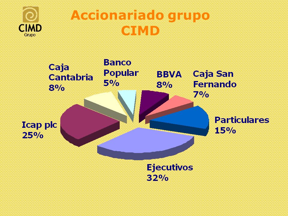 Accionariado grupo CIMD