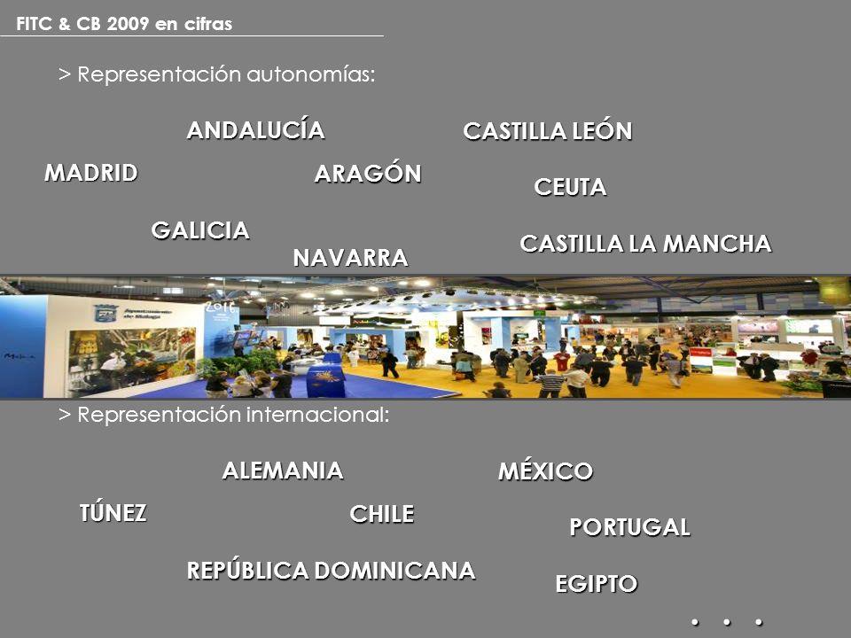 FITC & CB 2009 en cifras > Representación autonomías: ANDALUCÍA ARAGÓN CASTILLA LA MANCHA CASTILLA LEÓN CEUTA GALICIA MADRID... NAVARRA > Representaci