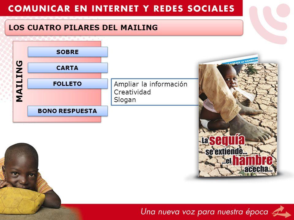 MAILING Ampliar la información Creatividad Slogan CARTA SOBRE FOLLETO BONO RESPUESTA LOS CUATRO PILARES DEL MAILING