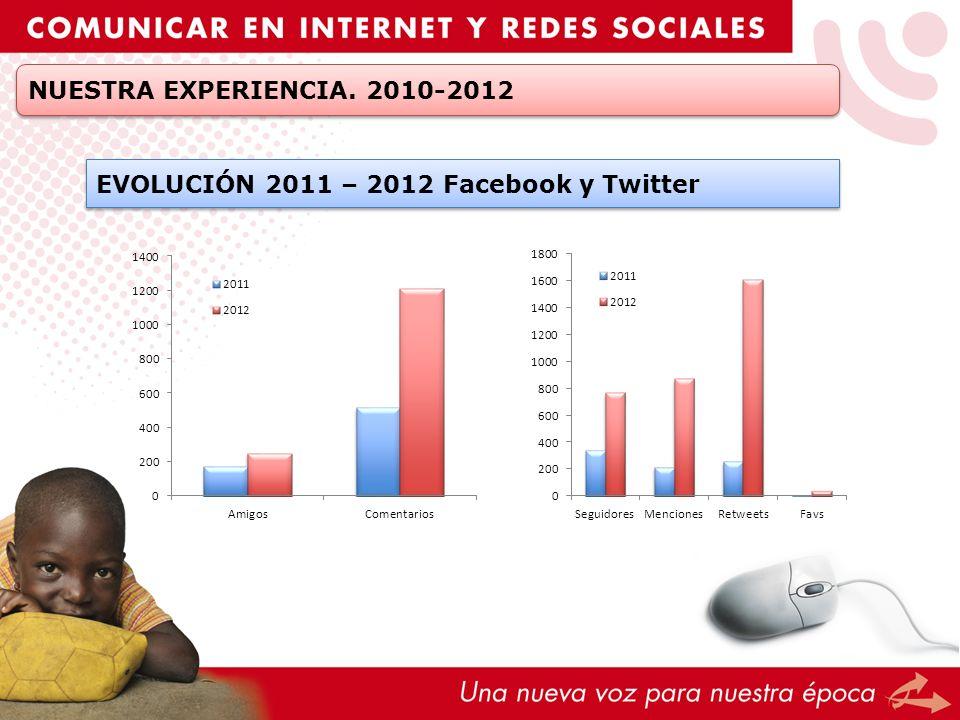 NUESTRA EXPERIENCIA. 2010-2012 EVOLUCIÓN 2011 – 2012 Facebook y Twitter