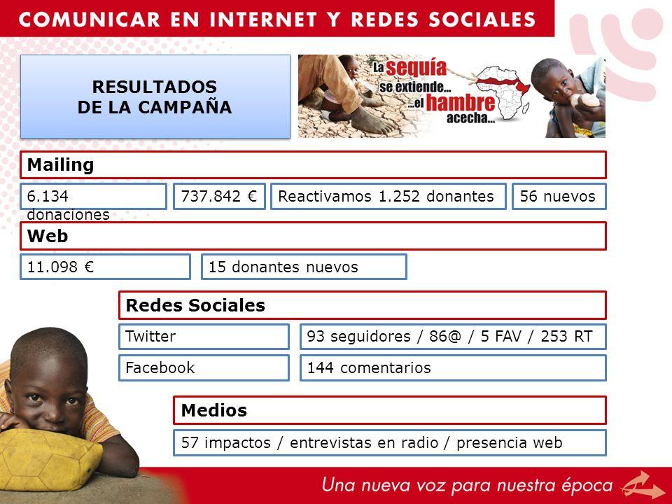 RESULTADOS DE LA CAMPAÑA RESULTADOS DE LA CAMPAÑA Mailing 6.134 donaciones 737.842 Reactivamos 1.252 donantes Web 11.098 15 donantes nuevos 56 nuevos
