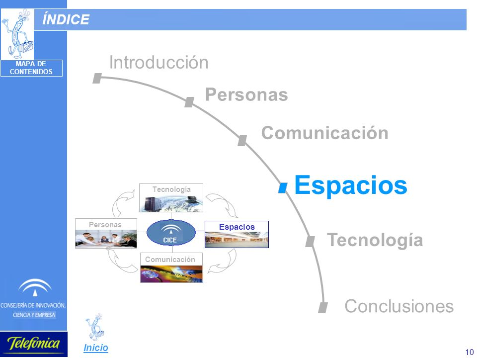 10 ÍNDICE Espacios Comunicación Tecnología Personas Introducción Personas Comunicación Espacios Tecnología Conclusiones MAPA DE CONTENIDOS Inicio