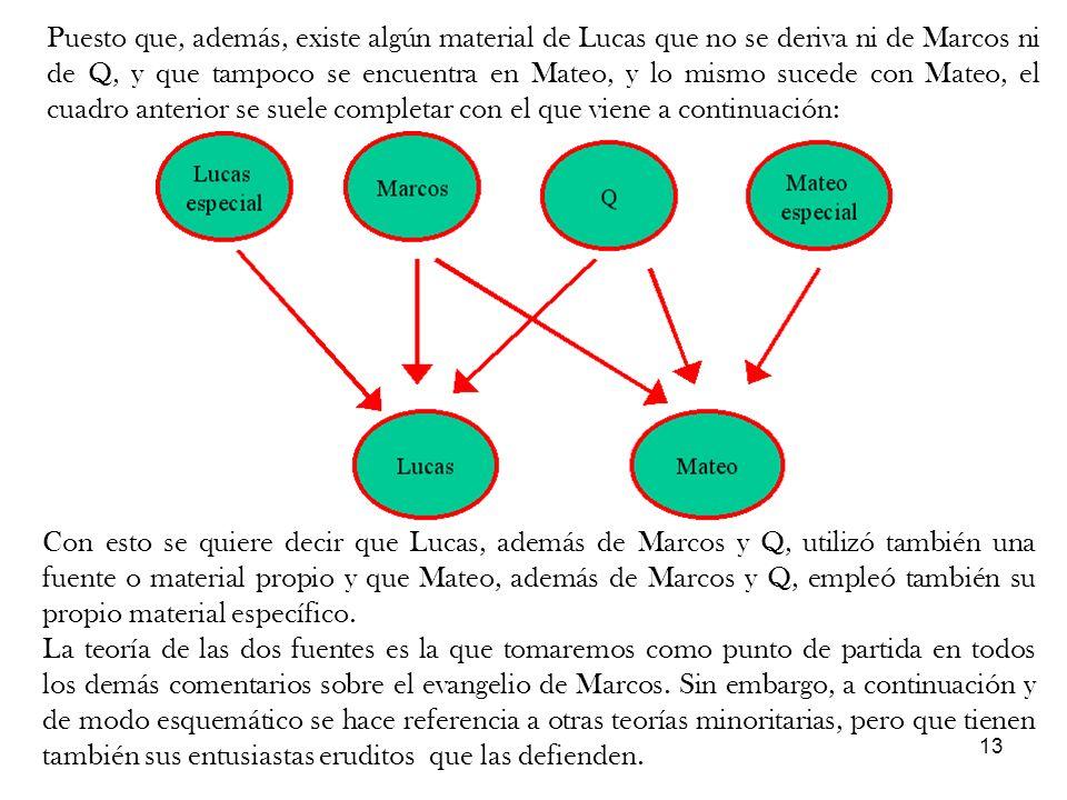 13 Puesto que, además, existe algún material de Lucas que no se deriva ni de Marcos ni de Q, y que tampoco se encuentra en Mateo, y lo mismo sucede co