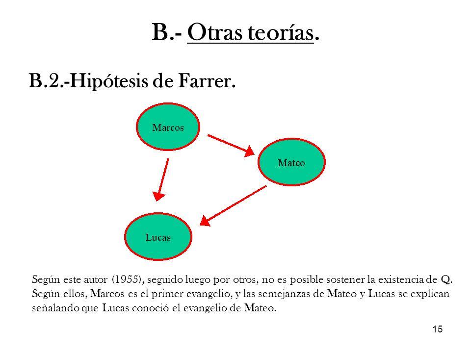 15 B.2.-Hipótesis de Farrer. B.- Otras teorías. Según este autor (1955), seguido luego por otros, no es posible sostener la existencia de Q. Según ell
