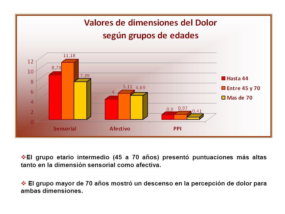 El grupo etario intermedio (45 a 70 años) presentó puntuaciones más altas tanto en la dimensión sensorial como afectiva. El grupo mayor de 70 años mos
