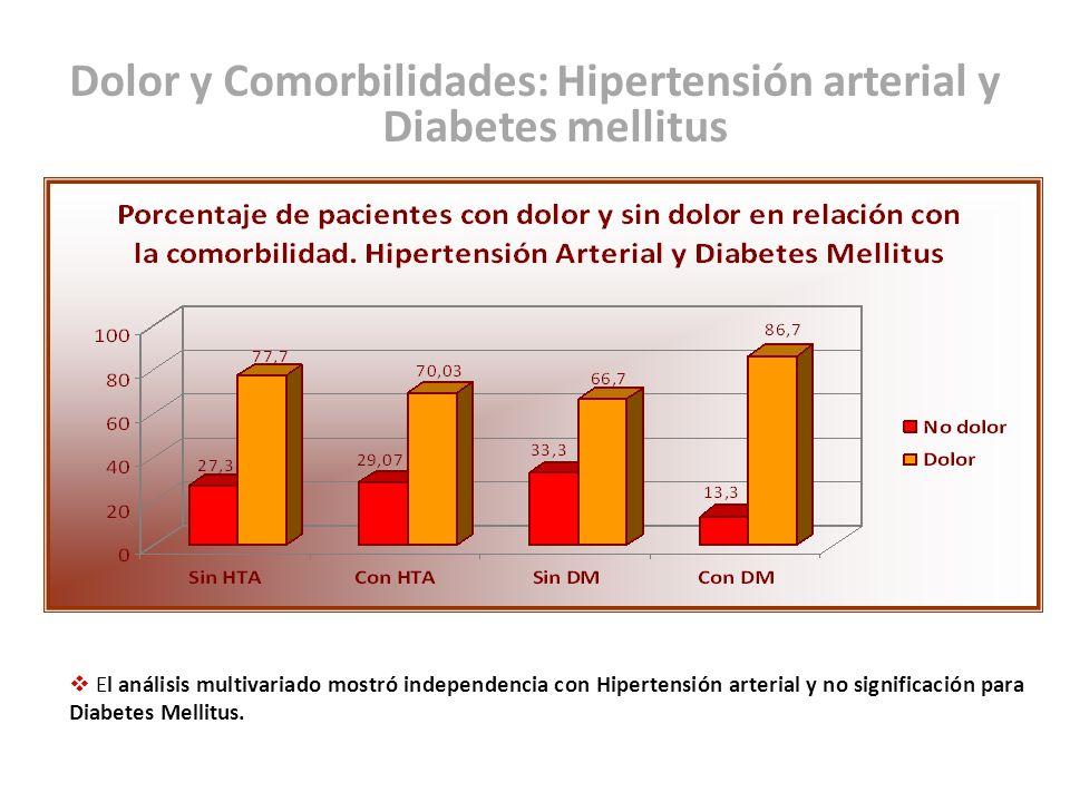 Dolor y Comorbilidades: Hipertensión arterial y Diabetes mellitus El análisis multivariado mostró independencia con Hipertensión arterial y no signifi