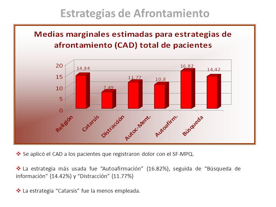 Estrategias de Afrontamiento Se aplicó el CAD a los pacientes que registraron dolor con el SF-MPQ. La estrategia más usada fue Autoafirmación (16.82%)
