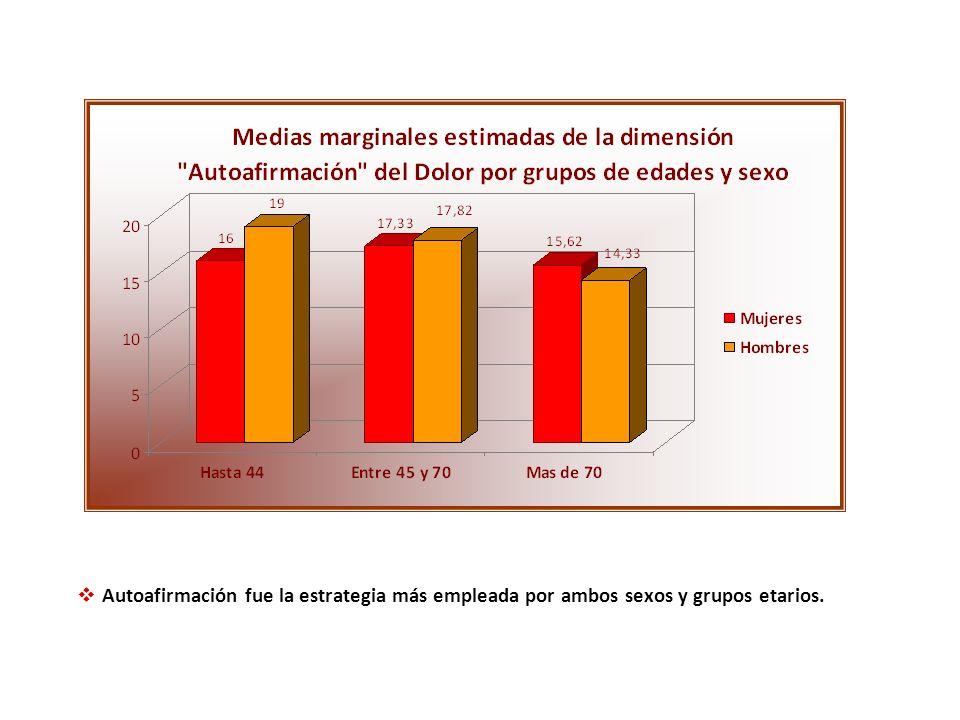 Autoafirmación fue la estrategia más empleada por ambos sexos y grupos etarios.