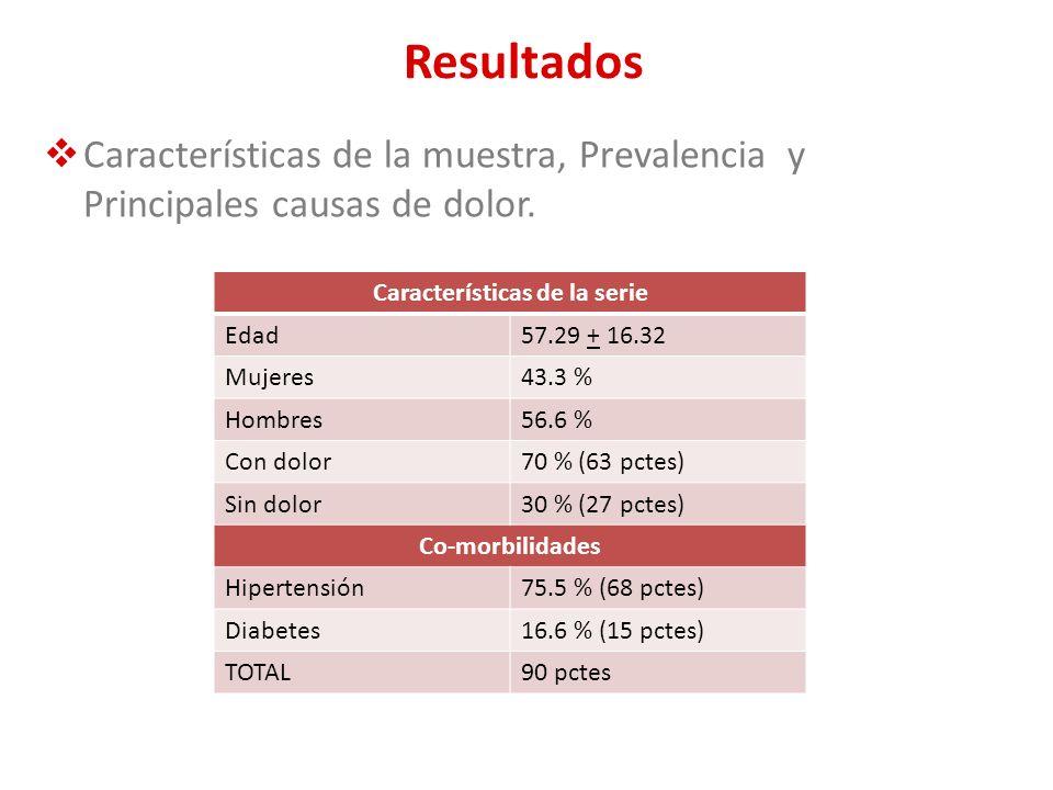 Resultados Características de la muestra, Prevalencia y Principales causas de dolor. Características de la serie Edad57.29 + 16.32 Mujeres43.3 % Hombr