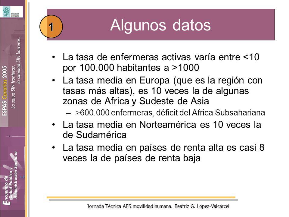 Algunos datos La tasa de enfermeras activas varía entre 1000 La tasa media en Europa (que es la región con tasas más altas), es 10 veces la de algunas zonas de Africa y Sudeste de Asia –>600.000 enfermeras, déficit del Africa Subsahariana La tasa media en Norteamérica es 10 veces la de Sudamérica La tasa media en países de renta alta es casi 8 veces la de países de renta baja 1