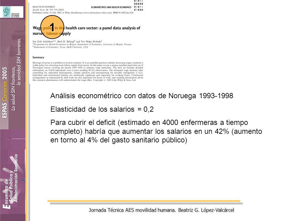 Jornada Técnica AES movilidad humana. Beatriz G. López-Valcárcel Análisis econométrico con datos de Noruega 1993-1998 Elasticidad de los salarios = 0,