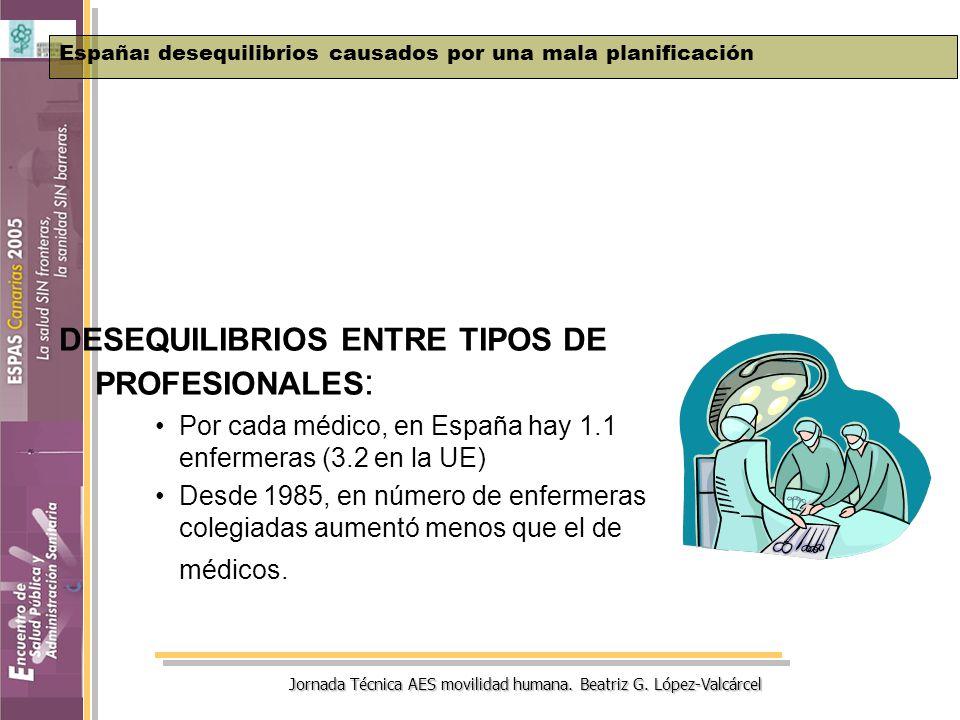 Jornada Técnica AES movilidad humana. Beatriz G. López-Valcárcel DESEQUILIBRIOS ENTRE TIPOS DE PROFESIONALES : Por cada médico, en España hay 1.1 enfe