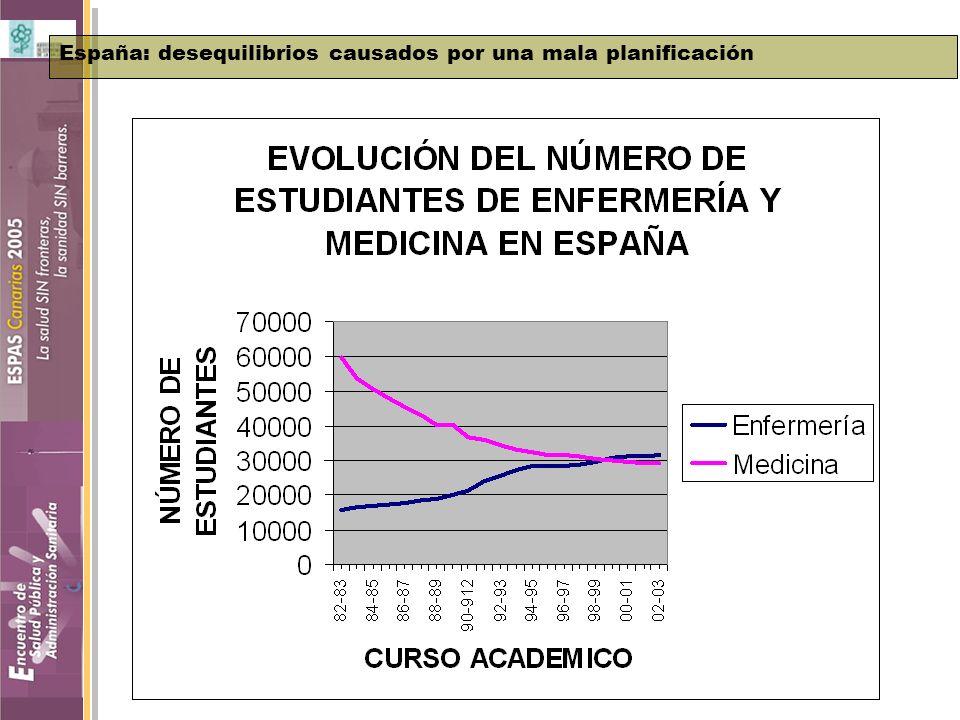 Jornada Técnica AES movilidad humana. Beatriz G. López-Valcárcel España: desequilibrios causados por una mala planificación