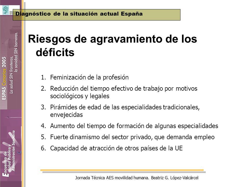 Jornada Técnica AES movilidad humana. Beatriz G. López-Valcárcel Riesgos de agravamiento de los déficits Diagnóstico de la situación actual España 1.F