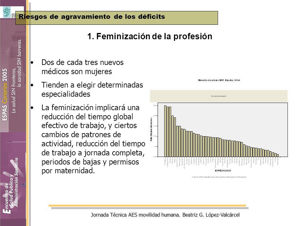 Jornada Técnica AES movilidad humana. Beatriz G. López-Valcárcel 1. Feminización de la profesión Riesgos de agravamiento de los déficits Dos de cada t