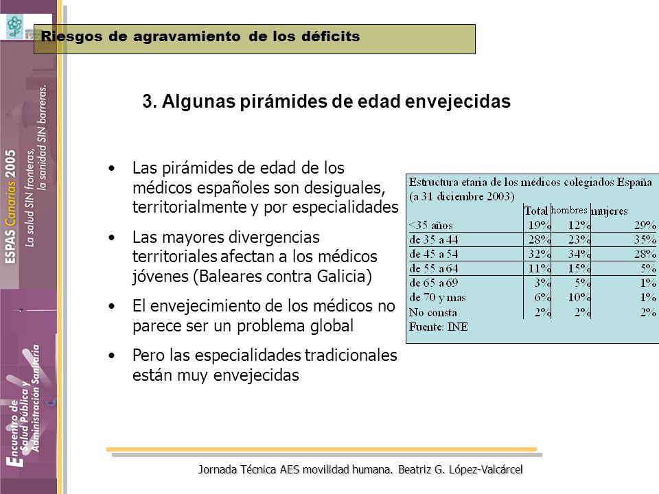 Jornada Técnica AES movilidad humana. Beatriz G. López-Valcárcel 3. Algunas pirámides de edad envejecidas Riesgos de agravamiento de los déficits Las