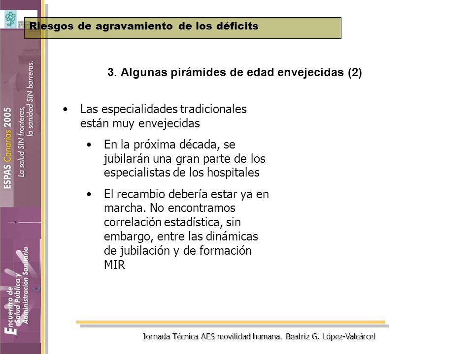 Jornada Técnica AES movilidad humana. Beatriz G. López-Valcárcel 3. Algunas pirámides de edad envejecidas (2) Riesgos de agravamiento de los déficits
