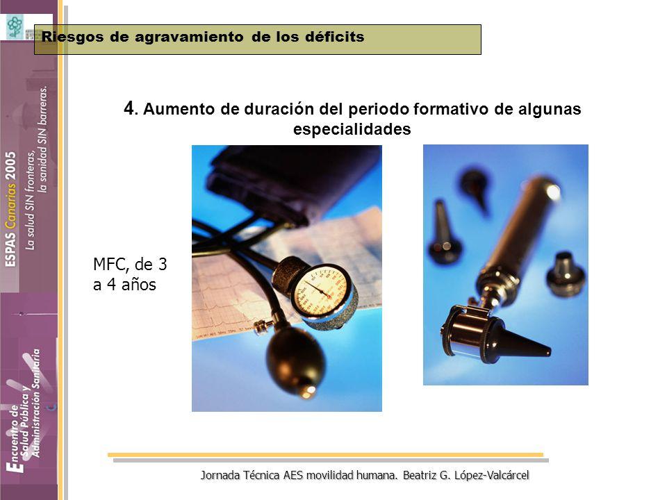 Jornada Técnica AES movilidad humana. Beatriz G. López-Valcárcel 4. Aumento de duración del periodo formativo de algunas especialidades Riesgos de agr