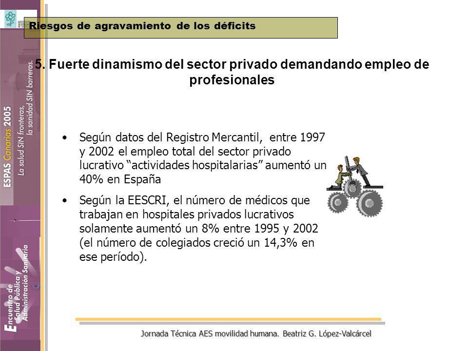 Jornada Técnica AES movilidad humana. Beatriz G. López-Valcárcel 5. Fuerte dinamismo del sector privado demandando empleo de profesionales Riesgos de