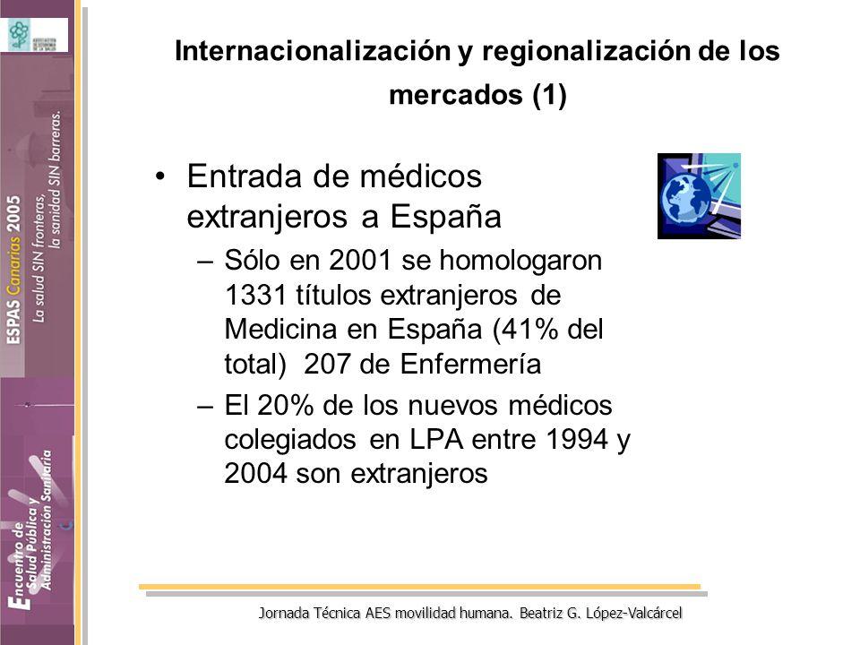 Jornada Técnica AES movilidad humana. Beatriz G. López-Valcárcel Internacionalización y regionalización de los mercados (1) Entrada de médicos extranj