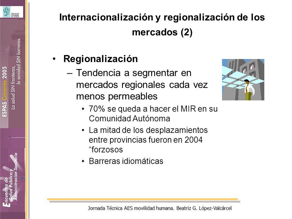 Jornada Técnica AES movilidad humana. Beatriz G. López-Valcárcel Internacionalización y regionalización de los mercados (2) Regionalización –Tendencia