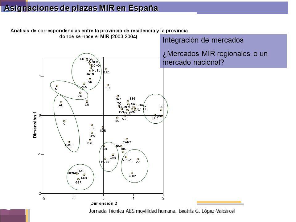 Jornada Técnica AES movilidad humana. Beatriz G. López-Valcárcel Asignaciones de plazas MIR en España Integración de mercados ¿Mercados MIR regionales
