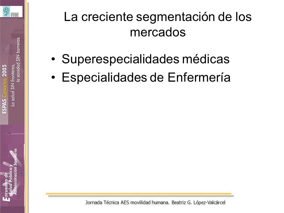 Jornada Técnica AES movilidad humana. Beatriz G. López-Valcárcel La creciente segmentación de los mercados Superespecialidades médicas Especialidades
