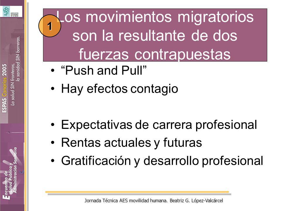 Jornada Técnica AES movilidad humana. Beatriz G. López-Valcárcel Los movimientos migratorios son la resultante de dos fuerzas contrapuestas Push and P