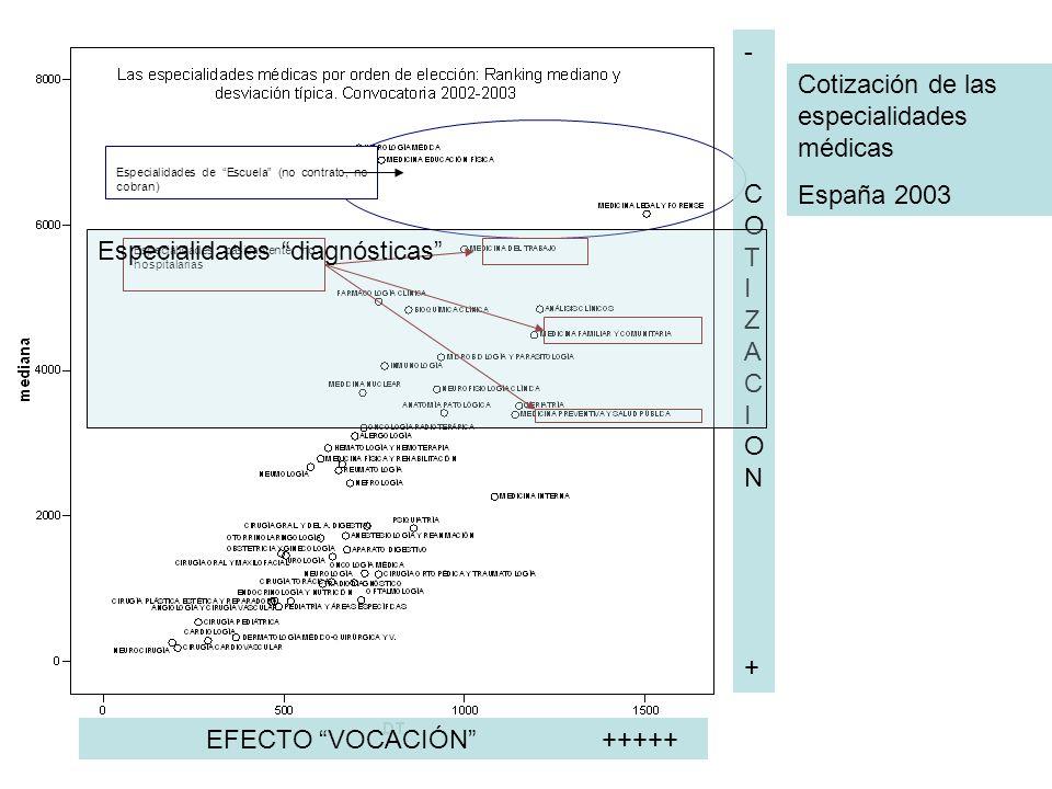 Especialidades de Escuela (no contrato, no cobran) Especialidades básicamente no hospitalarias Cotización de las especialidades médicas España 2003 -C