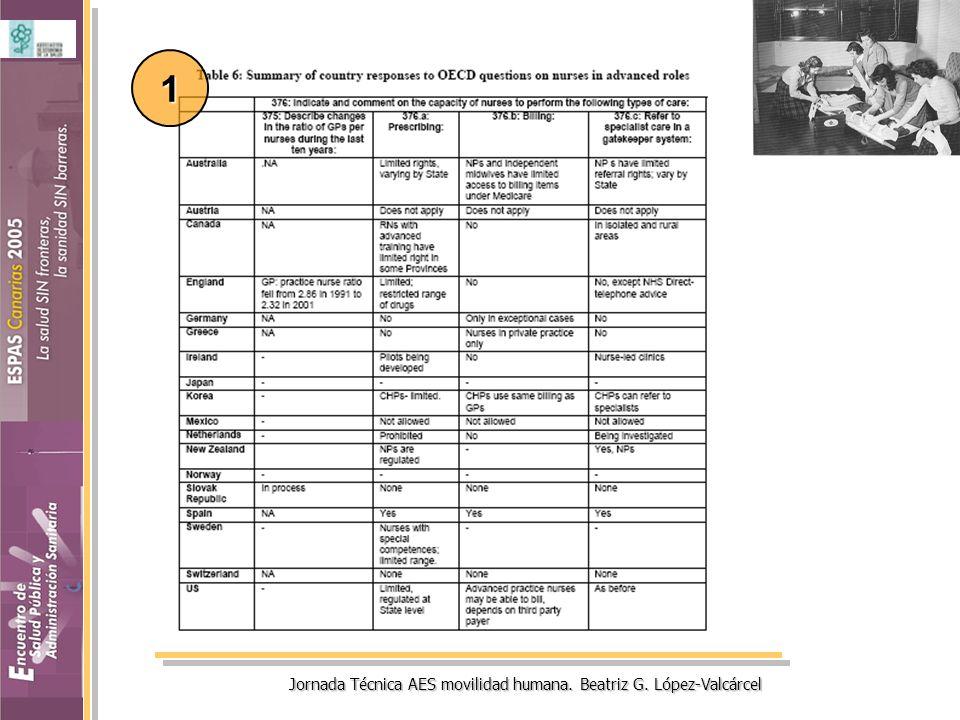 Cambios en las funciones y responsabilidades de la enfermería El OECD Human Resources in Health Care project –Efectividad de diferentes políticas de skill- mix –Recaba información acerca de la capacidad de las enfermeras para prescribir, referir pacientes al especialista y cobrar por sus servicios –En 11 paises algunas enfermeras realizan funciones avanzadas, en la práctica habitual (8) o en experiencias piloto (3) 1