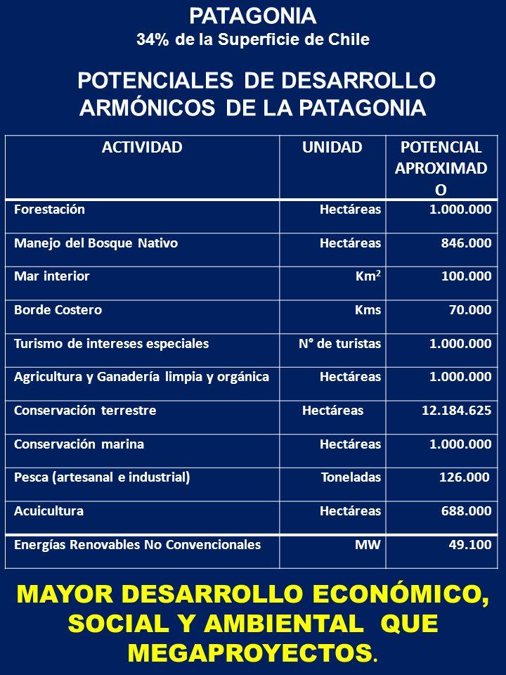 PATAGONIA 34% de la Superficie de Chile POTENCIALES DE DESARROLLO ARMÓNICOS DE LA PATAGONIA ACTIVIDADUNIDADPOTENCIAL APROXIMAD O ForestaciónHectáreas1.000.000 Manejo del Bosque NativoHectáreas846.000 Mar interiorKm 2 100.000 Borde CosteroKms70.000 Turismo de intereses especialesN° de turistas1.000.000 Agricultura y Ganadería limpia y orgánicaHectáreas1.000.000 Conservación terrestreHectáreas12.184.625 Conservación marinaHectáreas1.000.000 Pesca (artesanal e industrial)Toneladas126.000 AcuiculturaHectáreas688.000 Energías Renovables No ConvencionalesMW49.100 MAYOR DESARROLLO ECONÓMICO, SOCIAL Y AMBIENTAL QUE MEGAPROYECTOS.