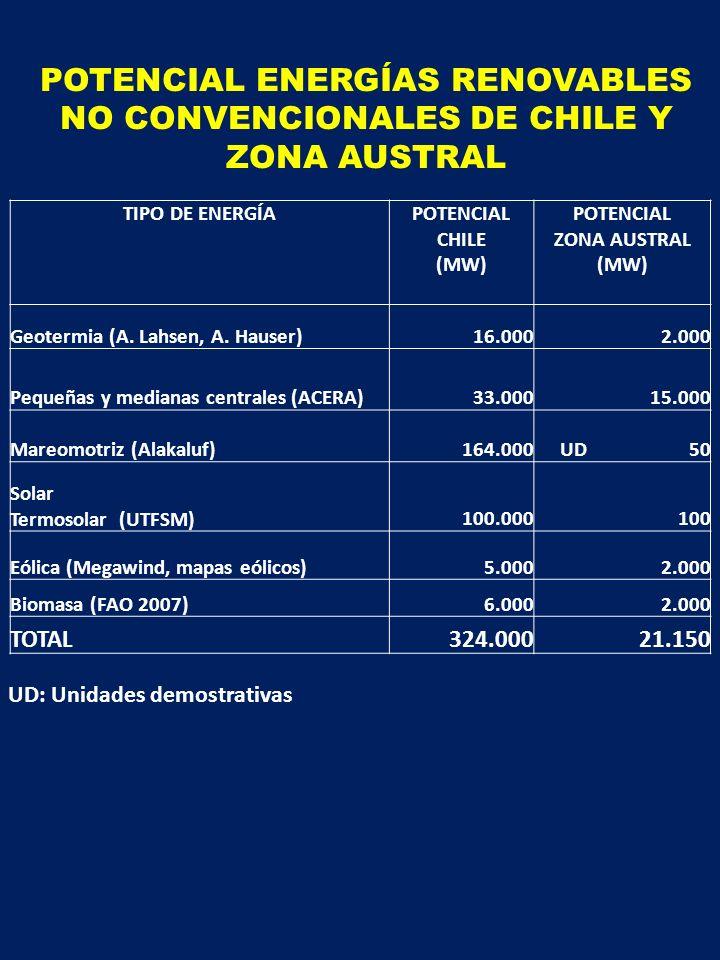 ALTERNATIVAS ENERGÉTICAS AL 2020 Tipo de fuenteInversión (MM US$/MW) Costo de Operación, Mantención y Administración (US$ / MWh) Factor de planta (%) Precio venta energía (US$ / MWh) Potencial al 2020 (MW) Tiempo de construcción Biomasa 1,9 – 2,540 – 5080 – 9060 – 95 2.0001 Hidroeléctricas menores 2,6 – 3,425 – 3550 – 6570 – 100 10.0003 a 6 Geotermia 3,5 – 4,525 – 3085 – 9080 – 100 1.0004 a 6 Eólica 2,0 – 2,310 – 1530 – 3590 – 110 2.0001,5 Solar Fotovoltaica PV 2,6 – 4,09 – 1225 – 32120 – 140500 1 Termosolar CSP 3,5 – 4,540 - 6025 - 30150 - 180 5001 TOTAL PAÍS 16.000 Fuente: Asociación Chilena de Energías Renovables, ACERA