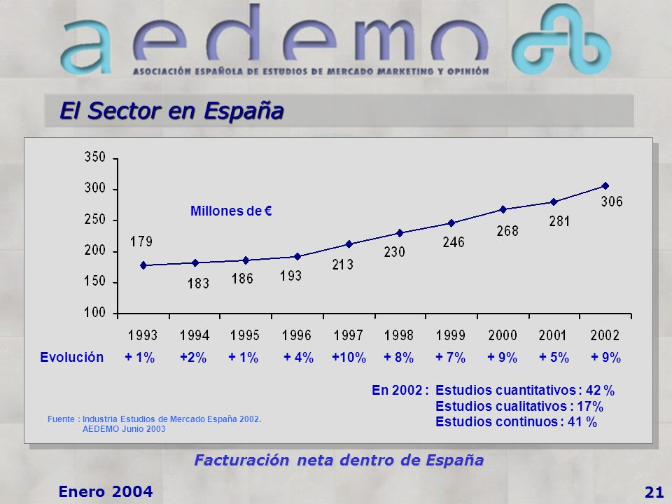 Enero 2004 El Sector en España 21 Facturación neta dentro de España Fuente : Industria Estudios de Mercado España 2002.