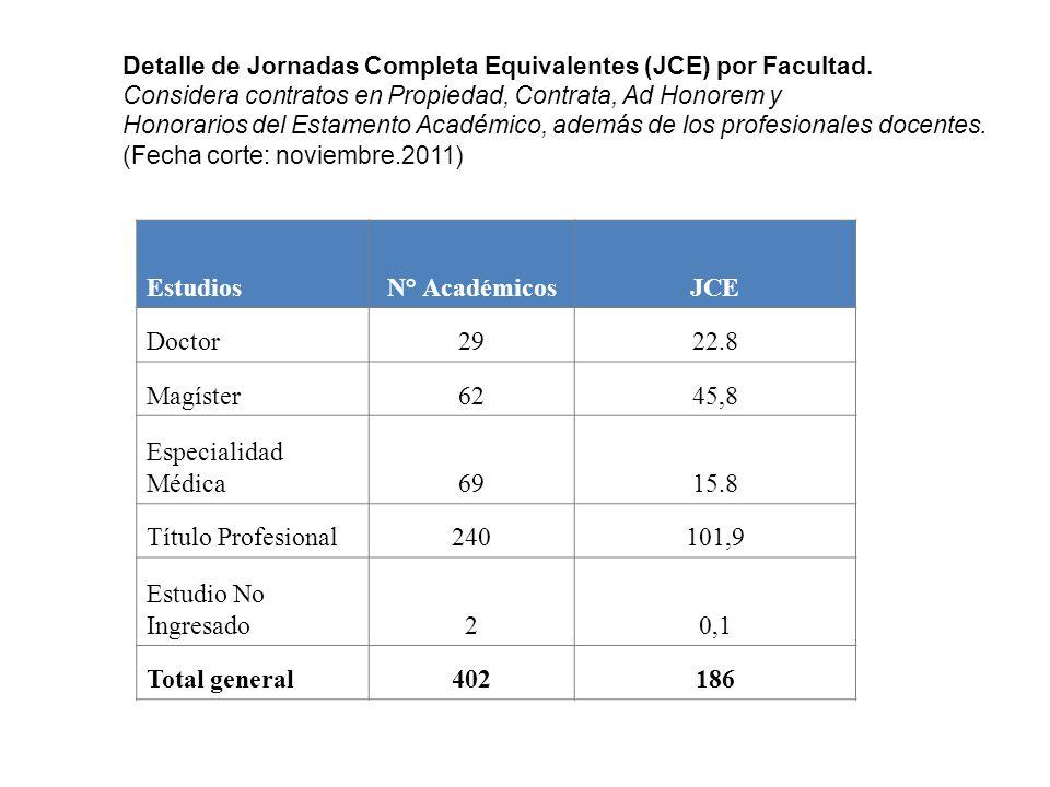Número de Administrativos Estamento Administrativo: contratos en Propiedad y Contrata y Honorarios.