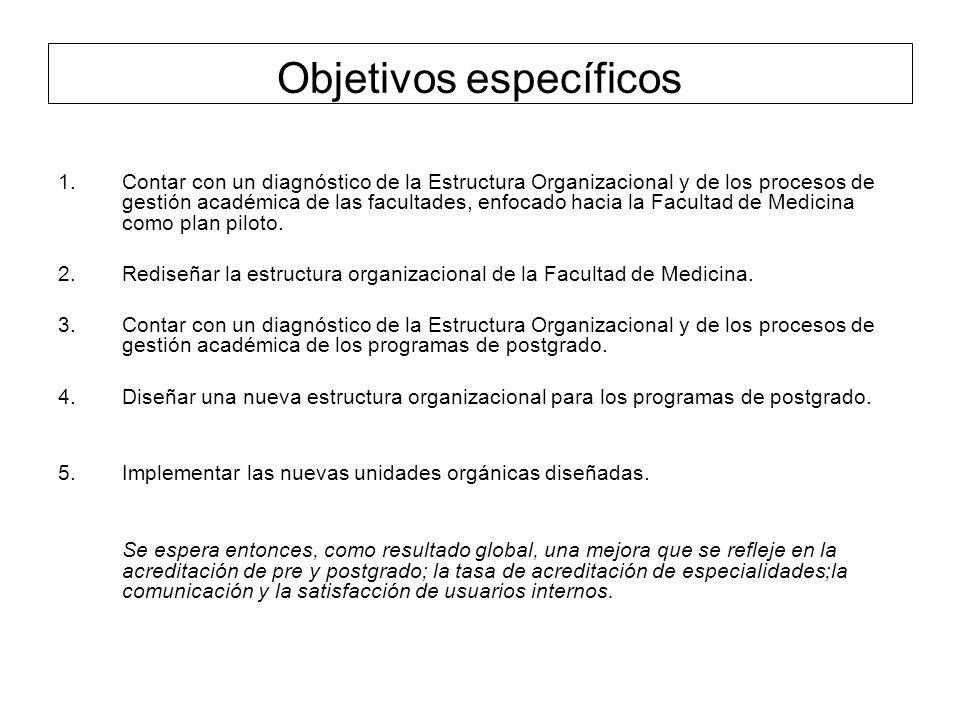 Plan de Desarrollo Consejo de Facultad amplía vigencia del Plan de Desarrollo hasta diciembre de 2012 Evaluación del Plan de Desarrollo ( 2006-2010) Gran deuda, evaluación de la estructura organizacional 2012, trabajar en un nuevo plan estratégico