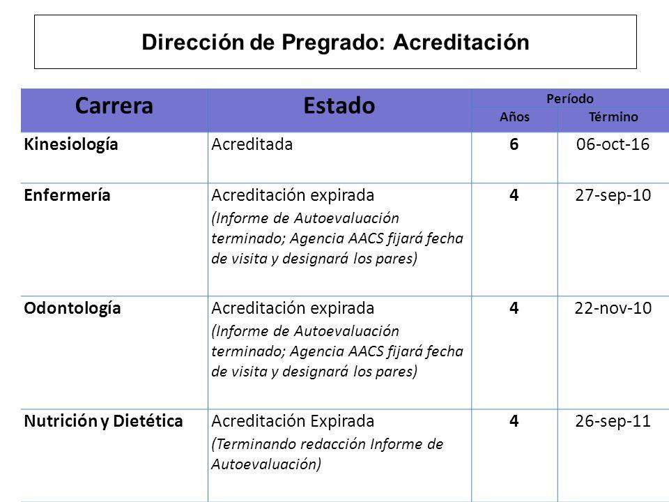 Dirección de Pregrado: Acreditación (cont.) CarreraEstado Período AñosTérmino Obstetricia y Puericultura Acreditada (En Autoevaluación: encuestas aplicadas, jornada intensiva el 6 de marzo 2012) 611-oct-12 Tecnología MédicaAcreditada (inicio formal de Autoevaluación en 2º semestre 2012) 77-dic-13 MedicinaAcreditada523-sep-14 FonoaudiologíaElegible desde enero 2012 (Iniciando proceso de autoevaluación) -- Terapia OcupacionalNo elegible (No tiene titulados) --