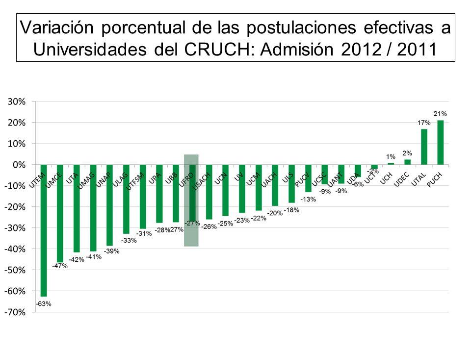 Postulaciones Efectivas UFRO Las postulaciones efectivas (estudiantes seleccionados y en lista de espera) para el proceso de Admisión 2012 fueron de 5.102 Respecto al año 2011, las postulaciones disminuyeron en un 27%.