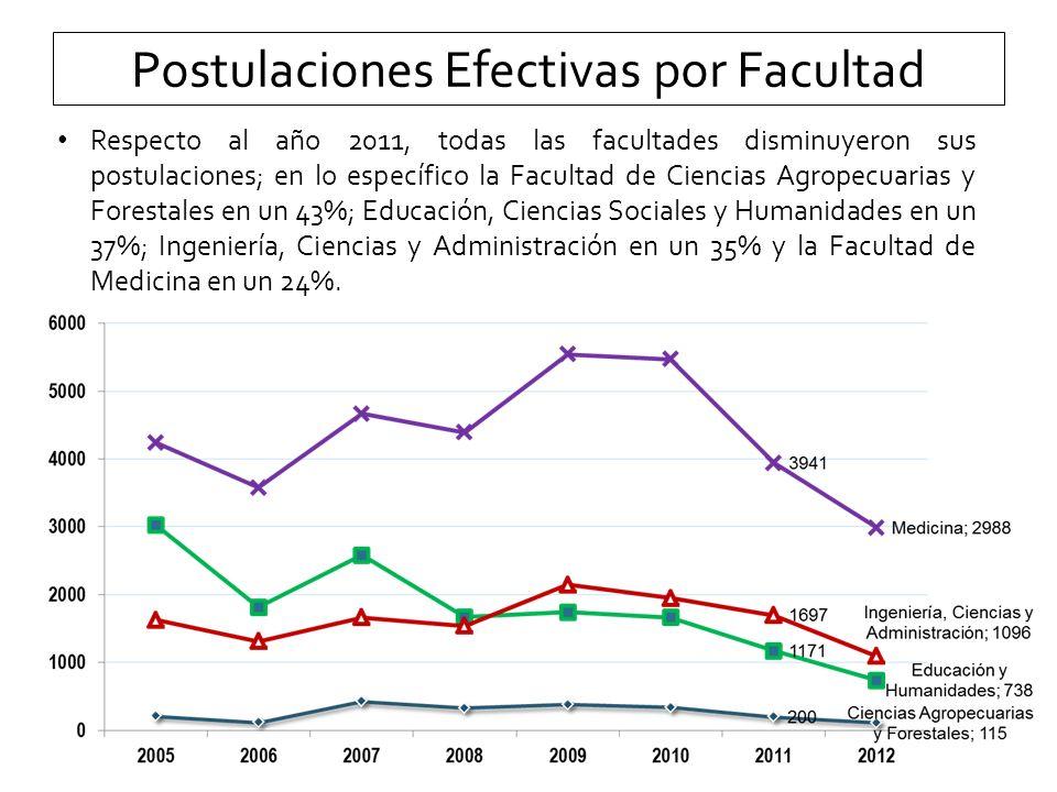 Facultad de Medicina Evolución Postulaciones Efectivas Detalle por Carrera Disminuye Postulaciones Efectivas 2012 vs 2011 Aumenta Postulaciones Efectivas 2012 vs 2011