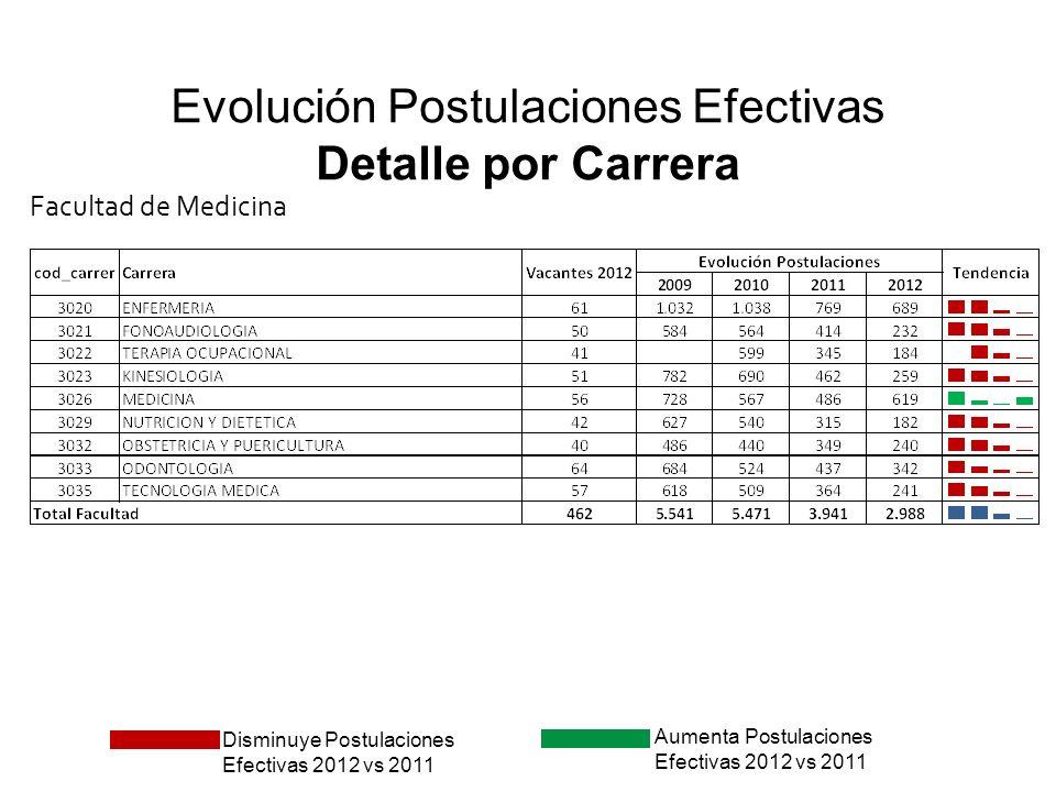 Seleccionados UFRO: Evolución de puntajes mínimos Detalle por Carrera Facultad de Medicina Disminuye puntaje 2012 vs.