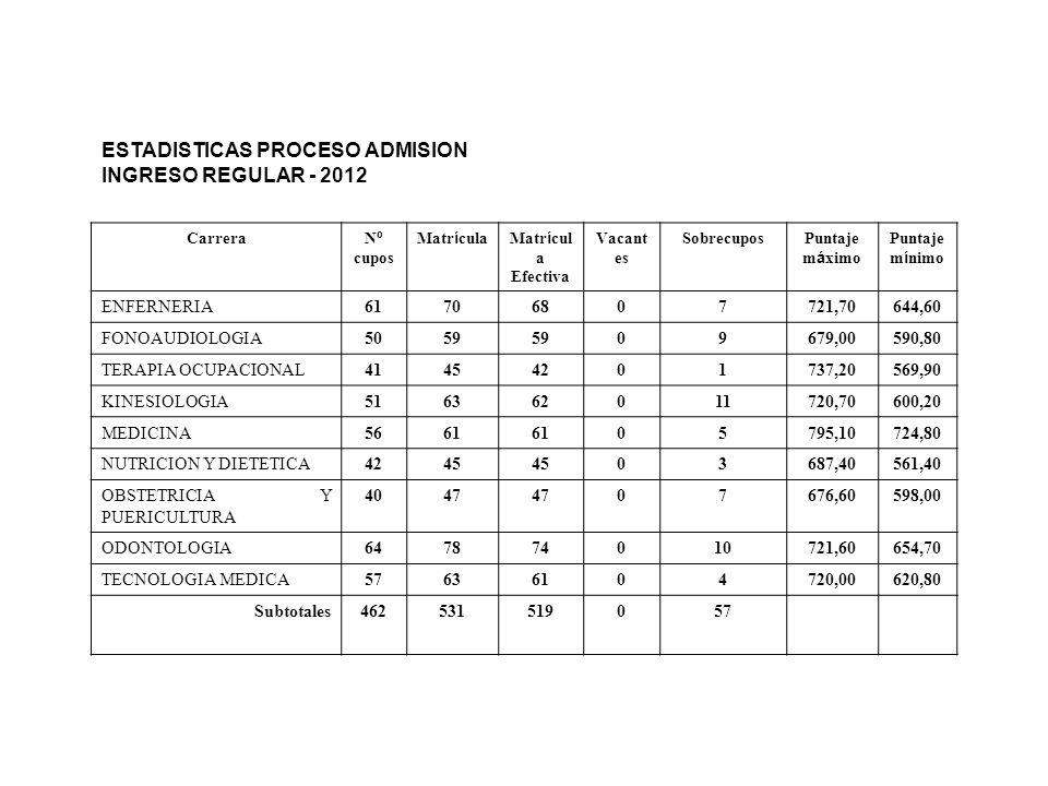 GASTOS POR FACULTAD AÑO 2011 1.REMUNERACIONES DIRECTIVOS 36.520.054 2.