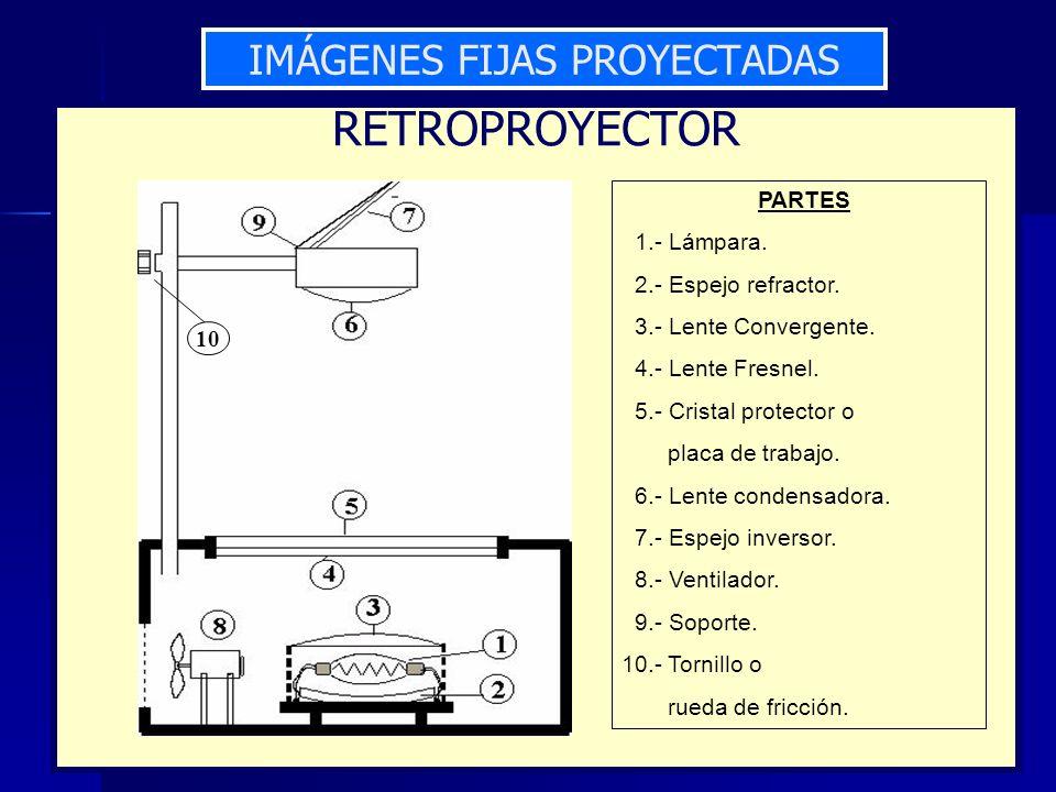 RETROPROYECTOR PARTES 1.- Lámpara. 2.- Espejo refractor. 3.- Lente Convergente. 4.- Lente Fresnel. 5.- Cristal protector o placa de trabajo. 6.- Lente