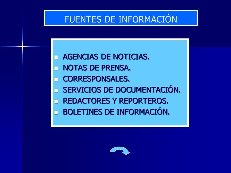FUENTES DE INFORMACIÓN AGENCIAS DE NOTICIAS. AGENCIAS DE NOTICIAS. NOTAS DE PRENSA. NOTAS DE PRENSA. CORRESPONSALES. CORRESPONSALES. SERVICIOS DE DOCU