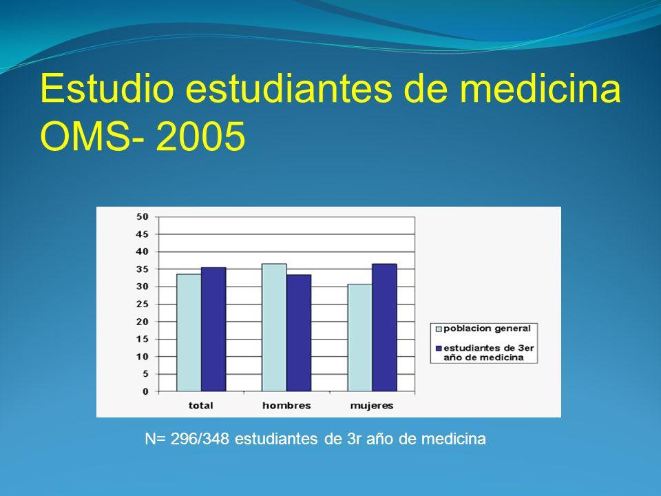 Estudio estudiantes de medicina OMS- 2005 N= 296/348 estudiantes de 3r año de medicina