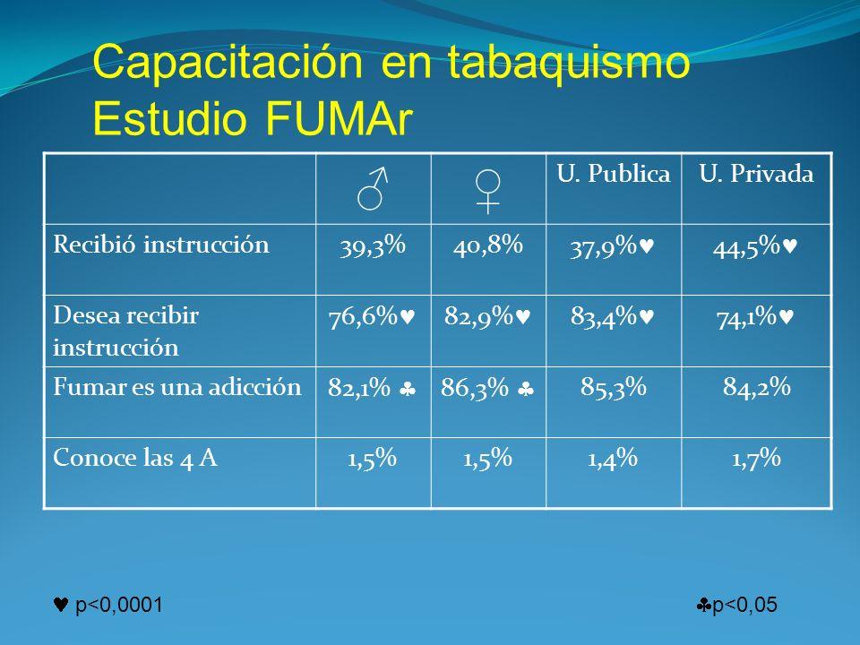 Capacitación en tabaquismo Estudio FUMAr U. PublicaU. Privada Recibió instrucción39,3%40,8% 37,9% 44,5% Desea recibir instrucción 76,6% 82,9% 83,4% 74