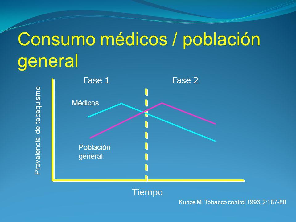 Consumo médicos / población general Fase 1Fase 2 Médicos Población general Tiempo Prevalencia de tabaquismo Kunze M. Tobacco control 1993, 2:187-88