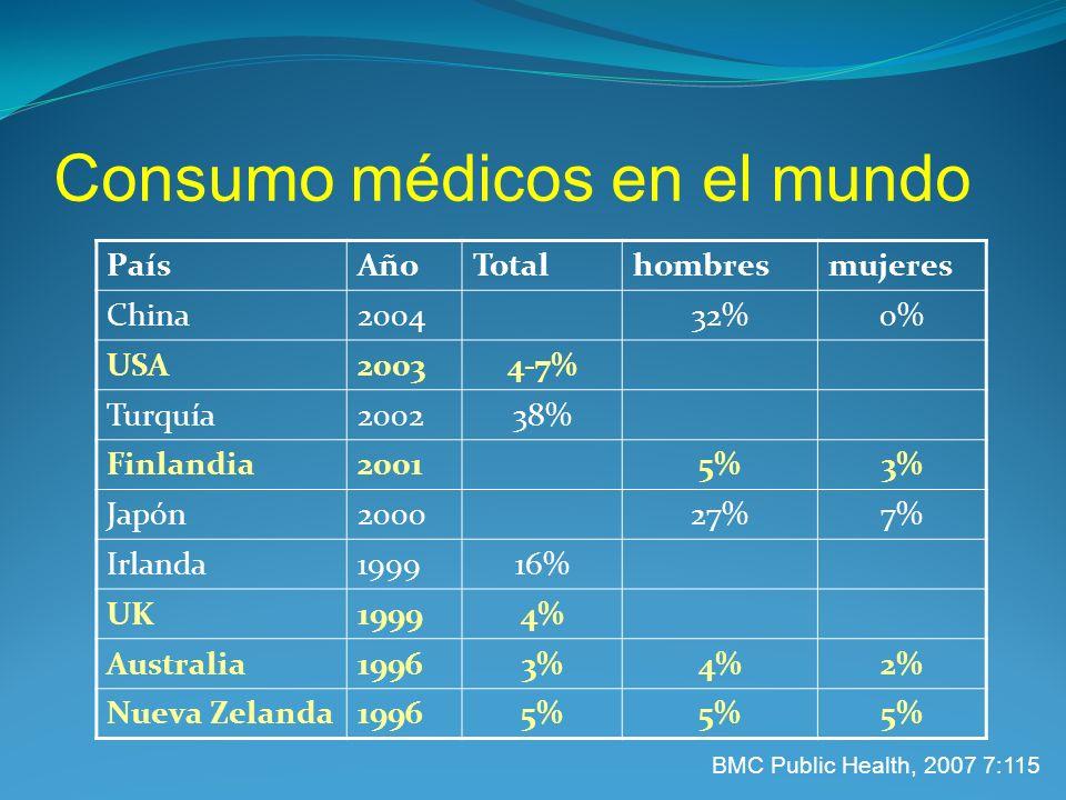 Consumo médicos en el mundo PaísAñoTotalhombresmujeres China200432%0% USA20034-7% Turquía200238% Finlandia20015%3% Japón200027%7% Irlanda199916% UK19994% Australia19963%4%2% Nueva Zelanda19965% BMC Public Health, 2007 7:115