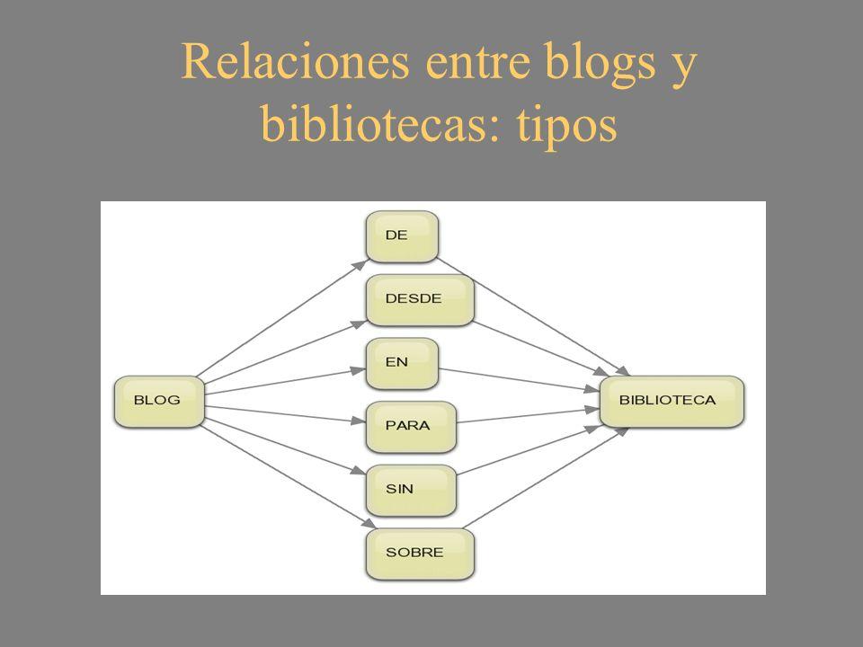 El blog DE biblioteca El biblioblog escolar es esencialmente un blog de biblioteca, un blog dedicado a ella por personas implicadas en el desarrollo de la biblioteca física y virtual